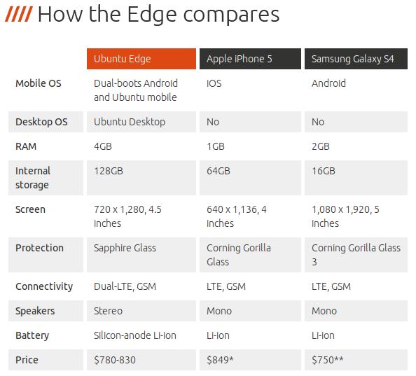 Tabla comparativa de Ubuntu Edge con otros terminales